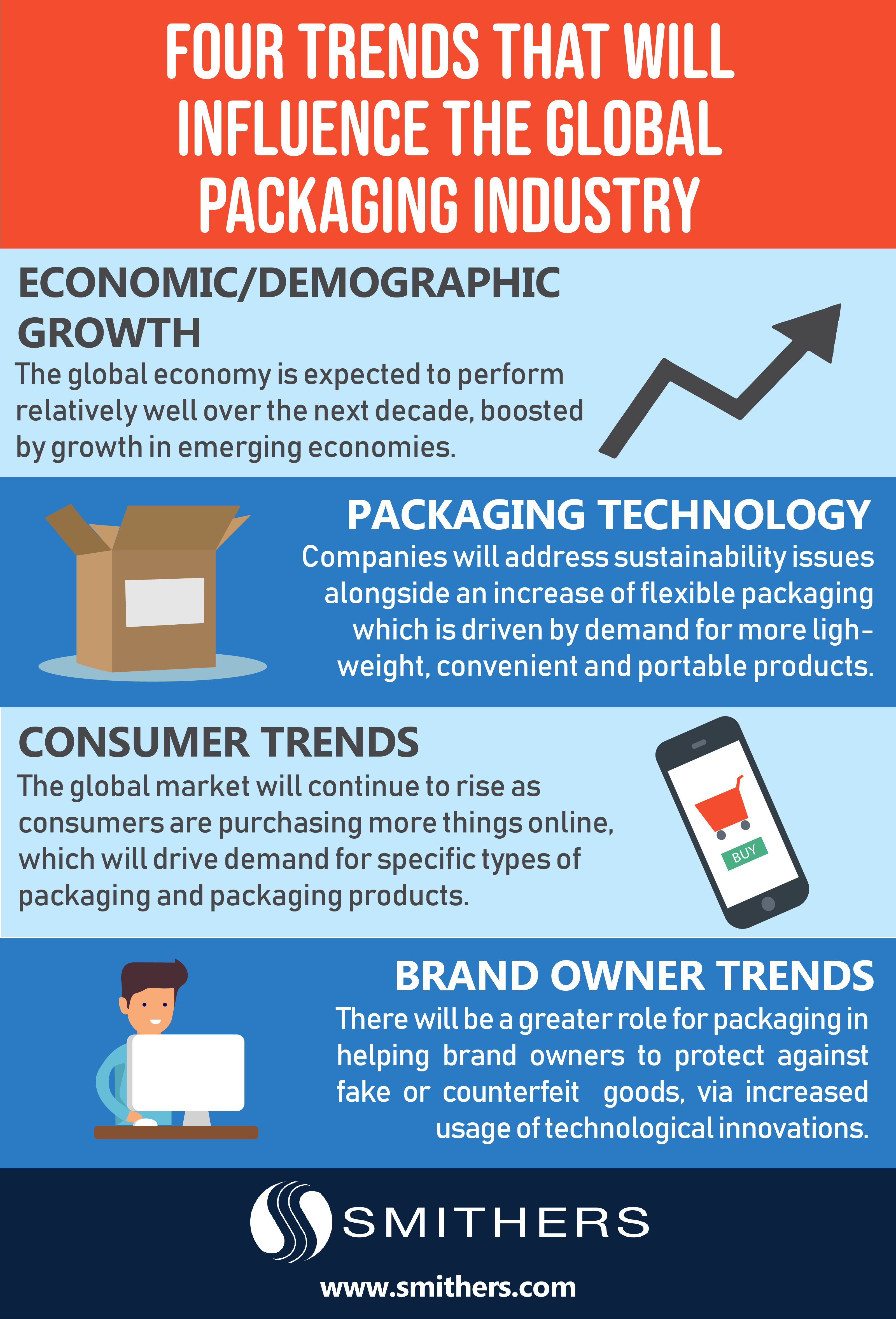 smithers infographic on packaging trends